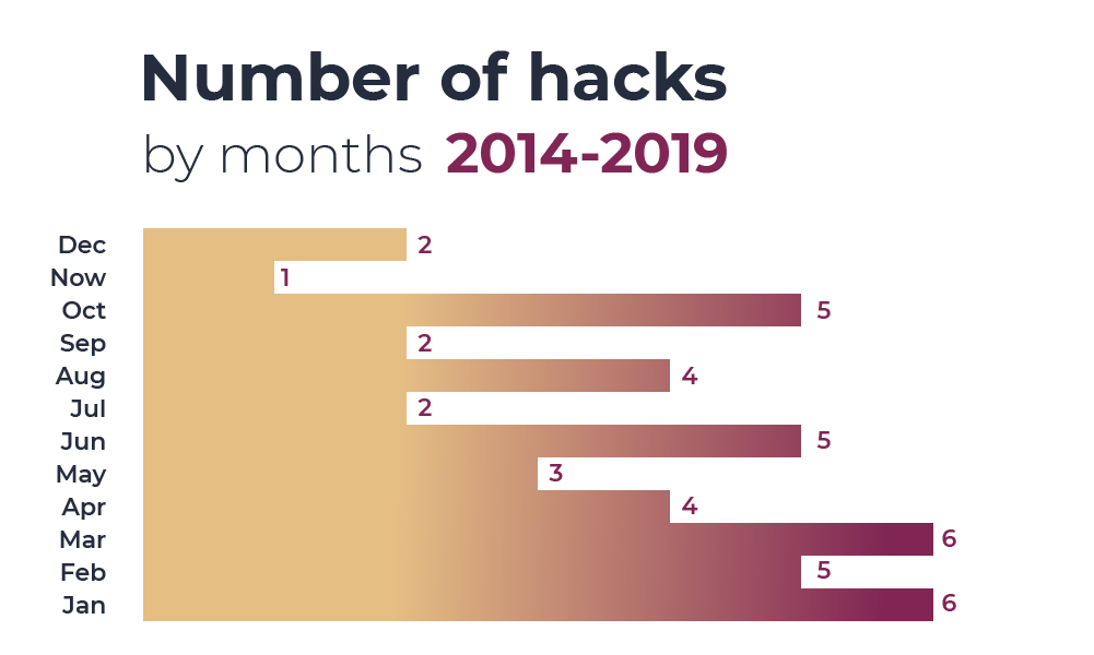 Number of hacks by month 2014-2019