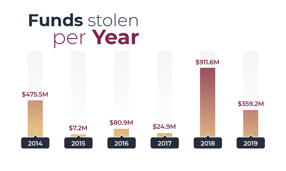 Total funds stolen per year 2014-2019