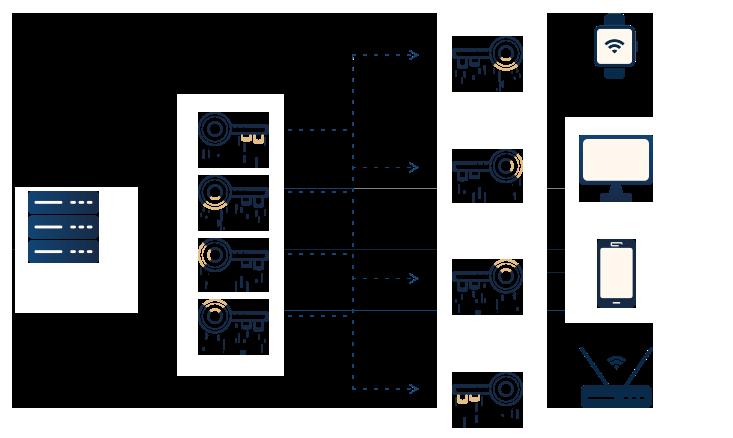 diagram-architecture-non-continuous-secure-boundary