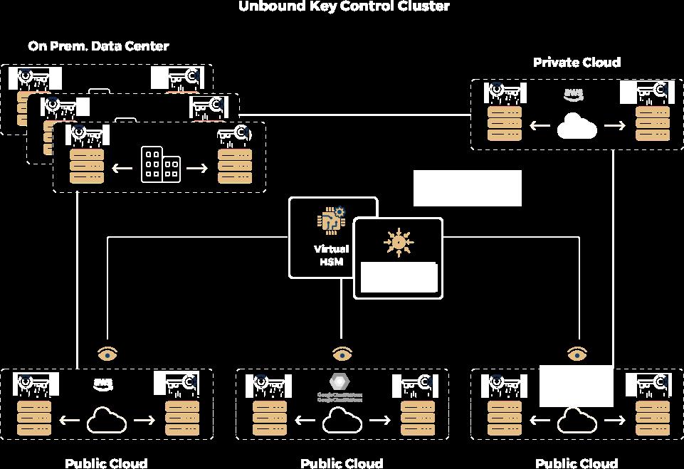 key-managment-diagram2